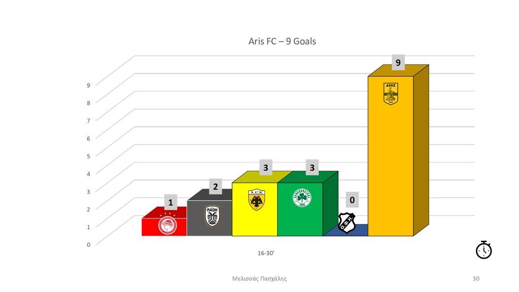 0 1 2 3 4 5 6 7 8 9 16-30' Aris FC – 9 Goals Με...