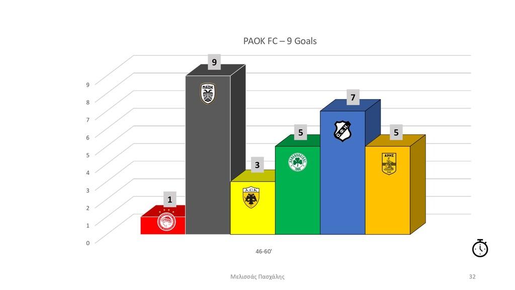 0 1 2 3 4 5 6 7 8 9 46-60' PAOK FC – 9 Goals Με...