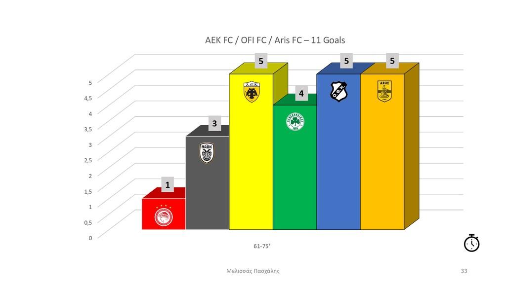 0 0,5 1 1,5 2 2,5 3 3,5 4 4,5 5 61-75' AEK FC /...