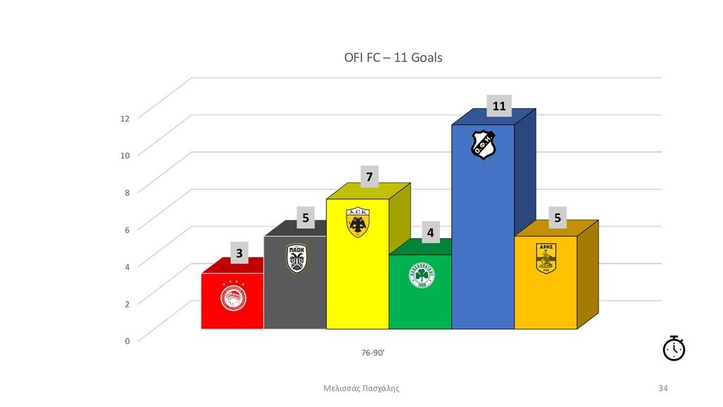 0 2 4 6 8 10 12 76-90' OFI FC – 11 Goals Μελισσ...