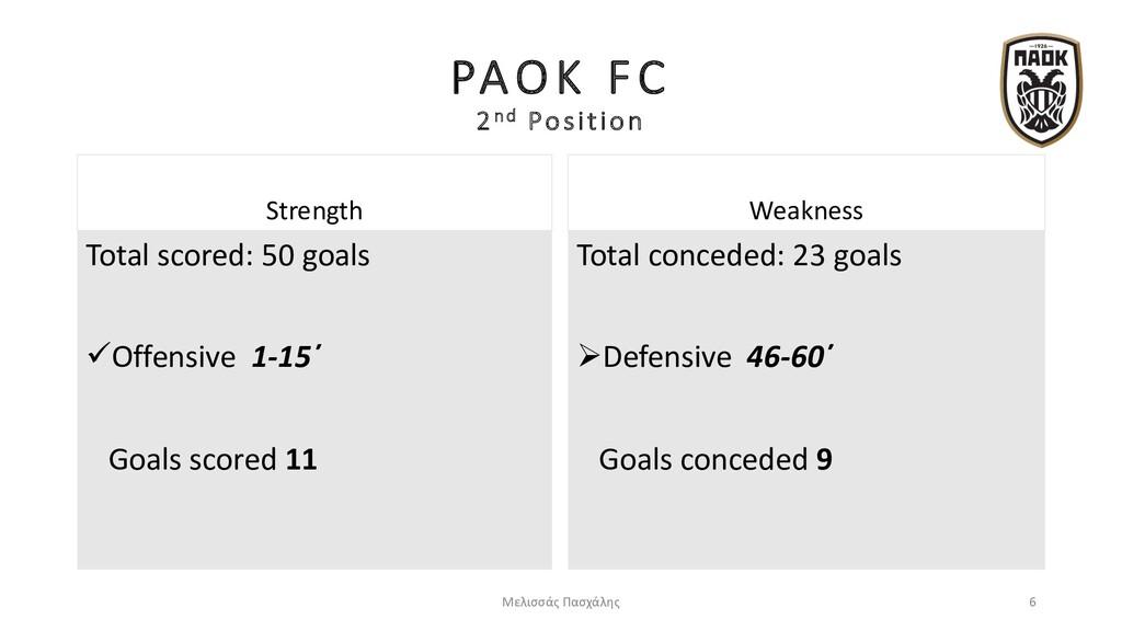 Strength Total scored: 50 goals üOffensive 1-15...