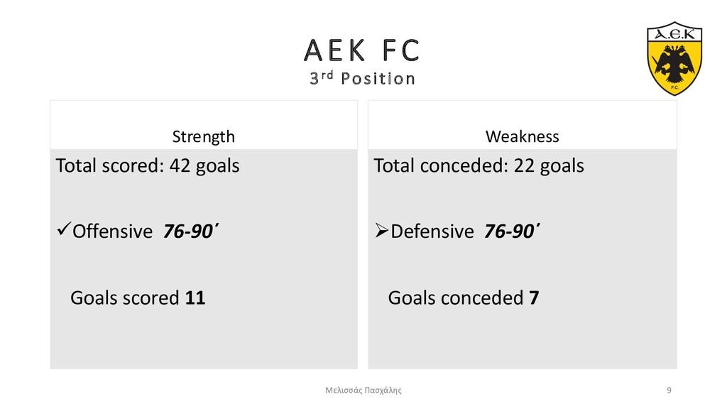 AEK FC 3rd Position Strength Total scored: 42 g...