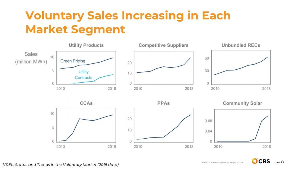 Voluntary Sales Increasing in Each Market Segme...