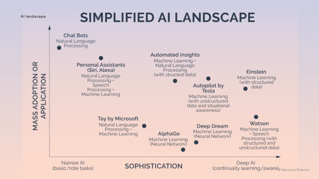 Artificial Intelligence AI landscape AI landsca...