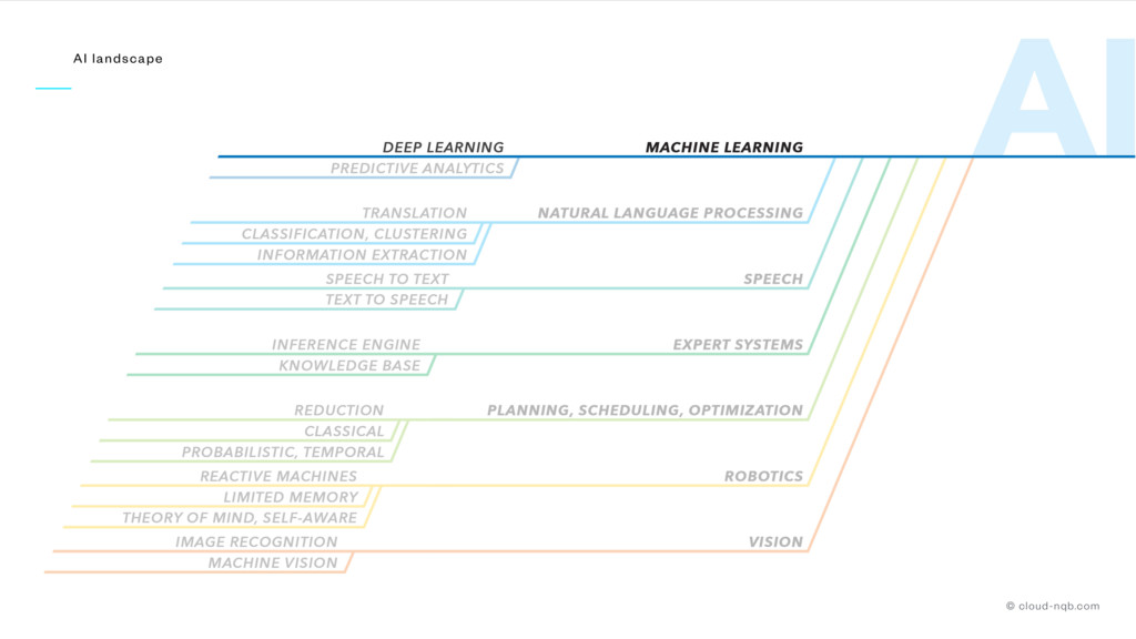 Artificial Intelligence AI landscape © cloud-nq...