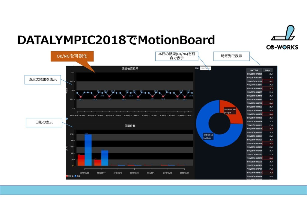 DATALYMPIC2018でMotionBoard 直近の結果を表示 本日の結果(OK/NG...