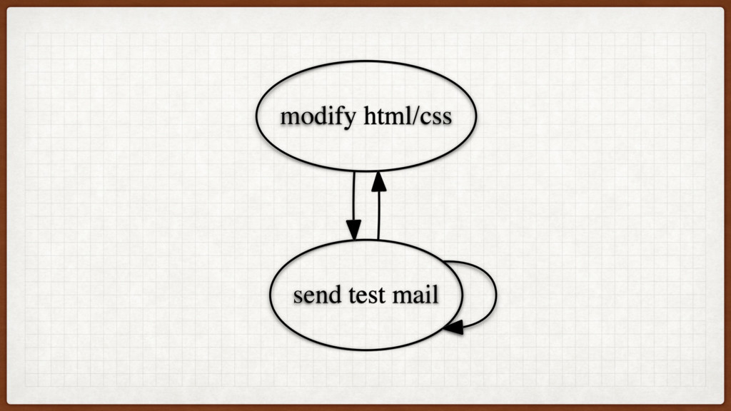 modify html/css send test mail