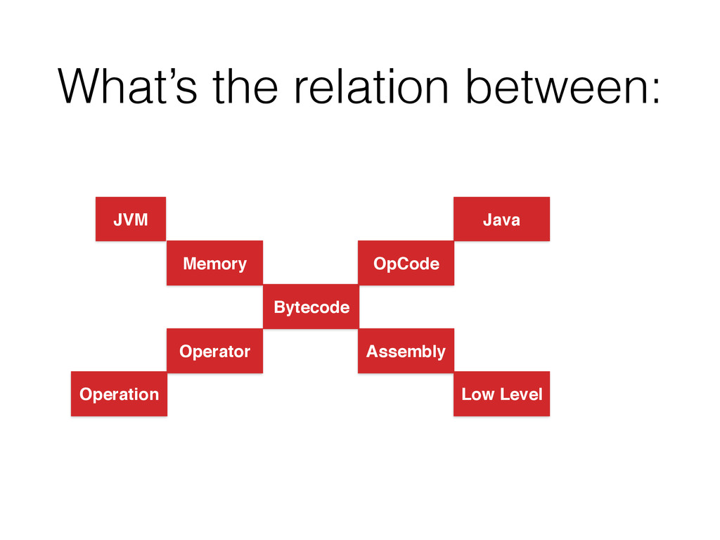 What's the relation between: JVM Memory Bytecod...