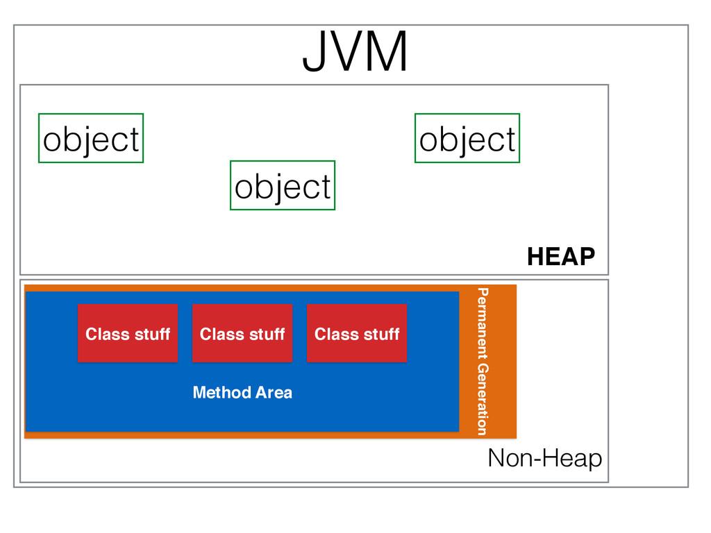 Method Area JVM Class stuff Class stuff Class s...