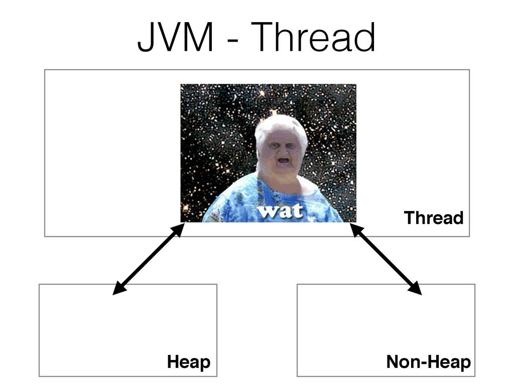 JVM - Thread Thread Heap Non-Heap
