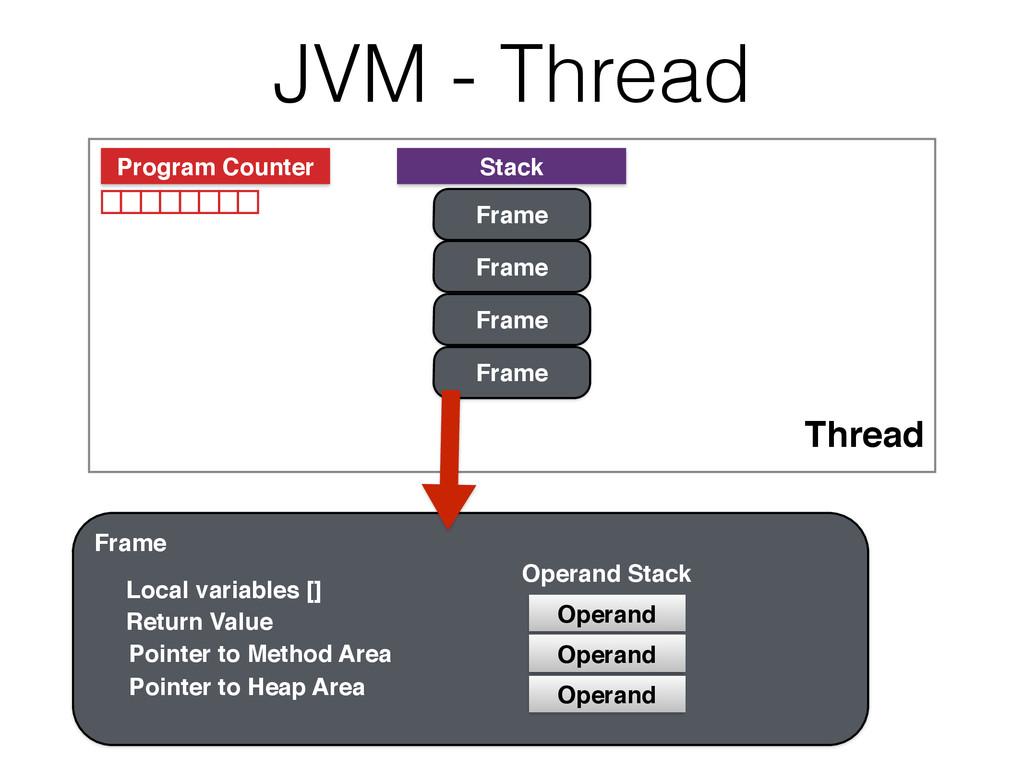 JVM - Thread Thread Program Counter Stack Frame...