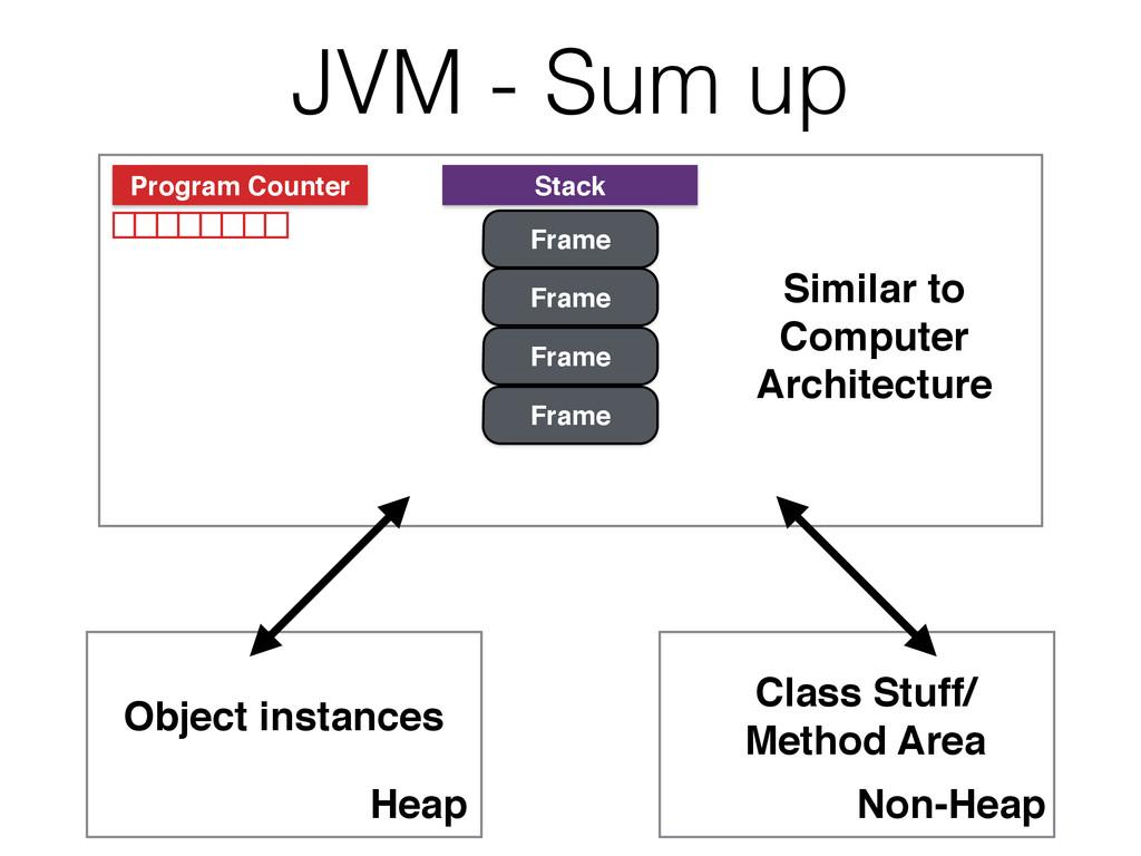 JVM - Sum up Program Counter Stack Frame Frame ...