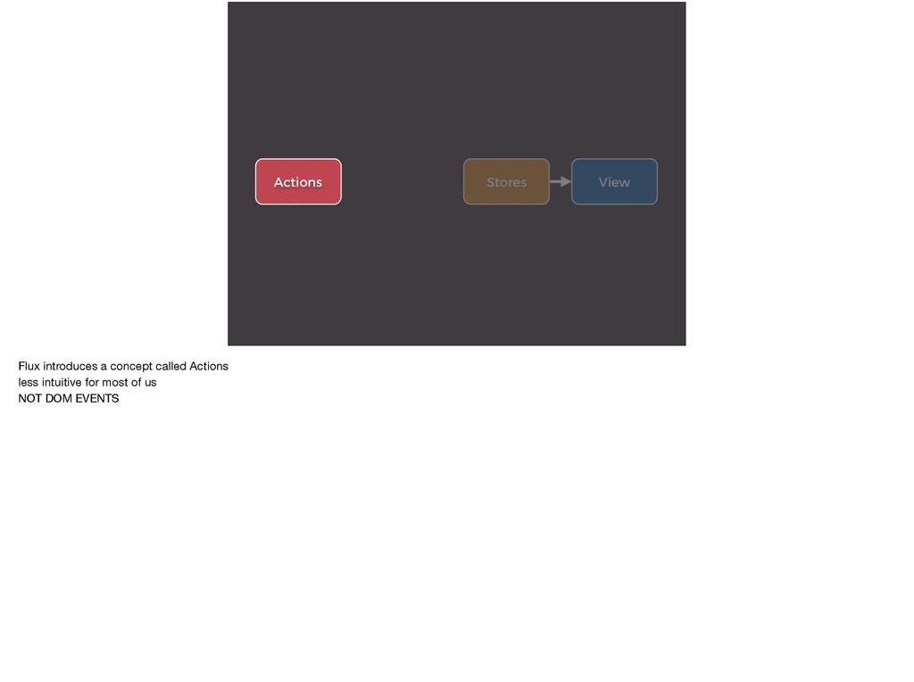 View Stores Actions Flux introduces a concept c...