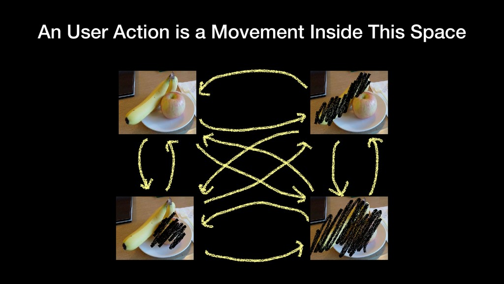 An User Action is a Movement Inside This Space