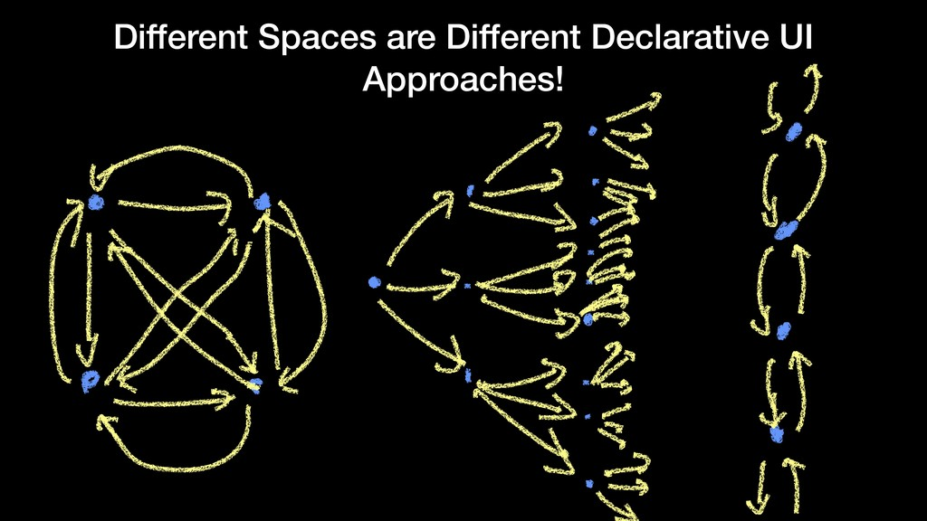 Different Spaces are Different Declarative UI A...