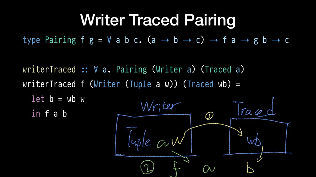 Writer Traced Pairing type Pairing f g = ∀ a b ...
