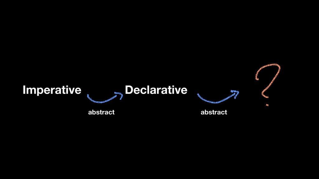 Declarative Imperative abstract abstract
