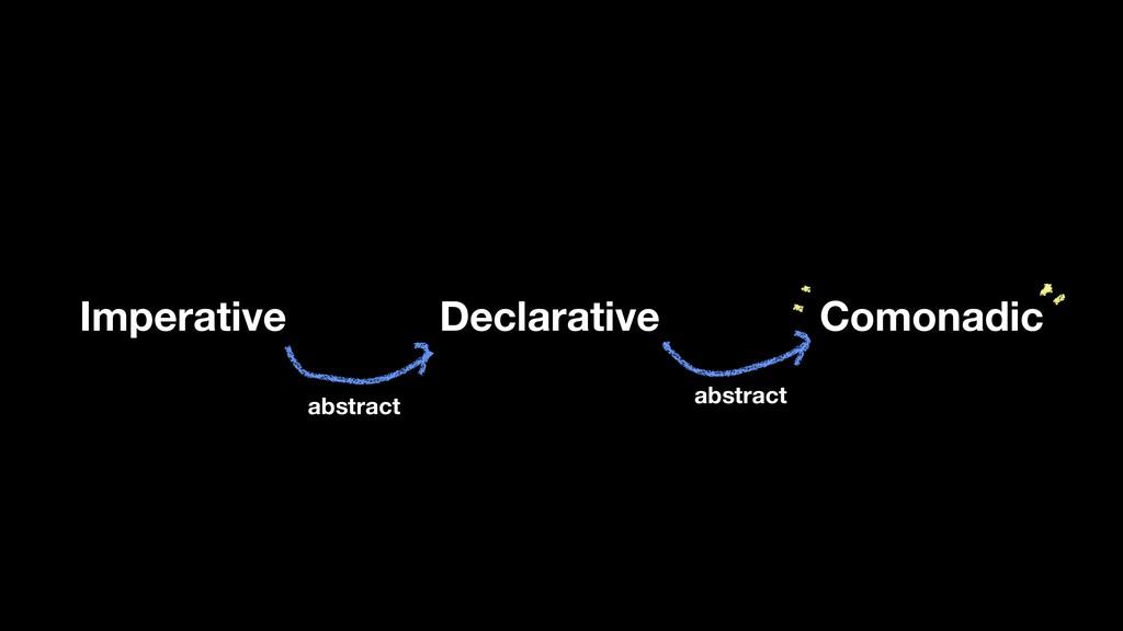 Declarative Imperative Comonadic abstract abstr...