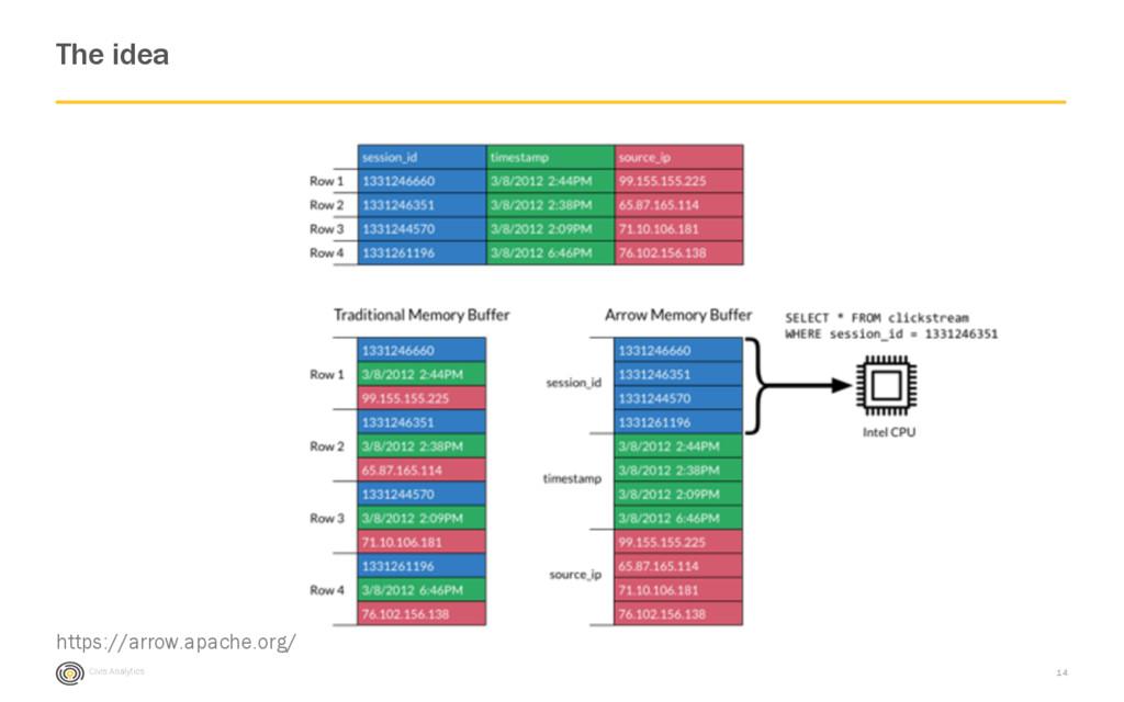 Civis Analytics The idea 14 https://arrow.apach...