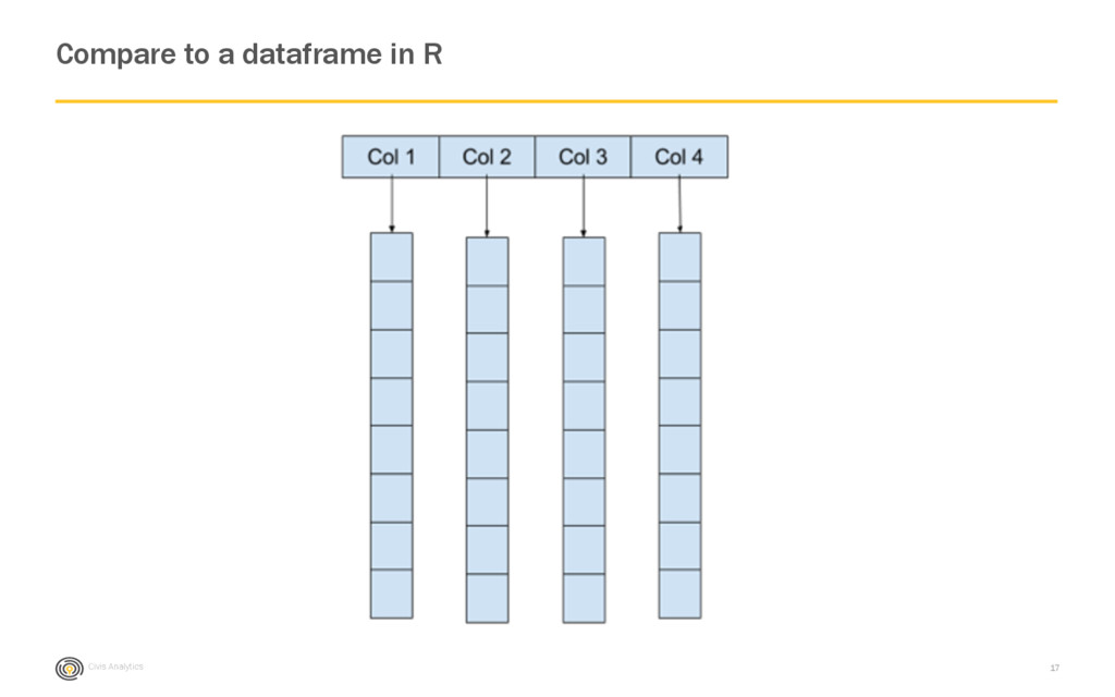 Civis Analytics Compare to a dataframe in R 17
