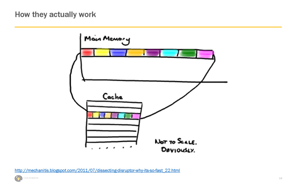 Civis Analytics How they actually work 10 http:...