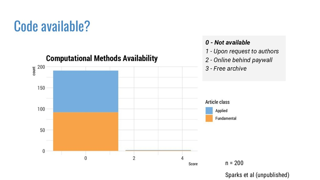 0 - Not available 1 - Upon request to authors 2...