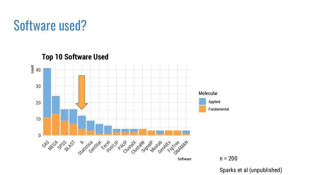 Software used? Sparks et al (unpublished) n = 2...