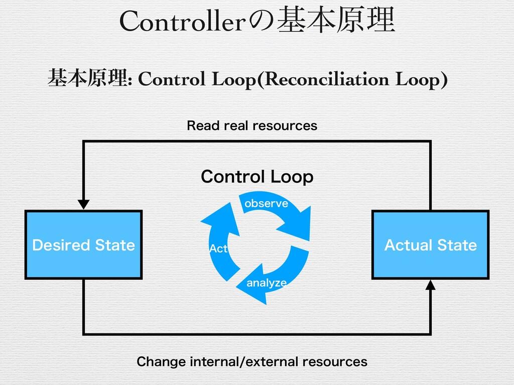 Control Loop (Reconciliation Loop)