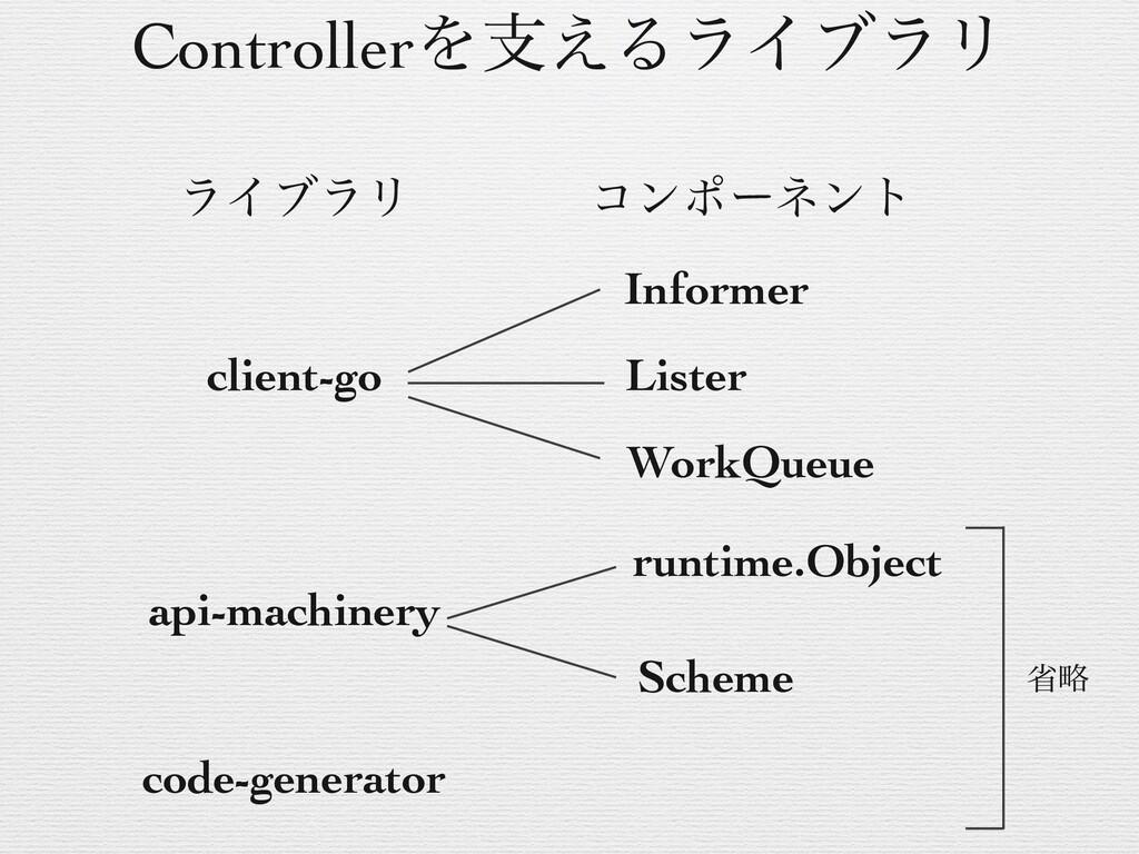 ༻ޠͷཧ Kind: API Objectͷछྨ(Deployment, ServiceͳͲ...