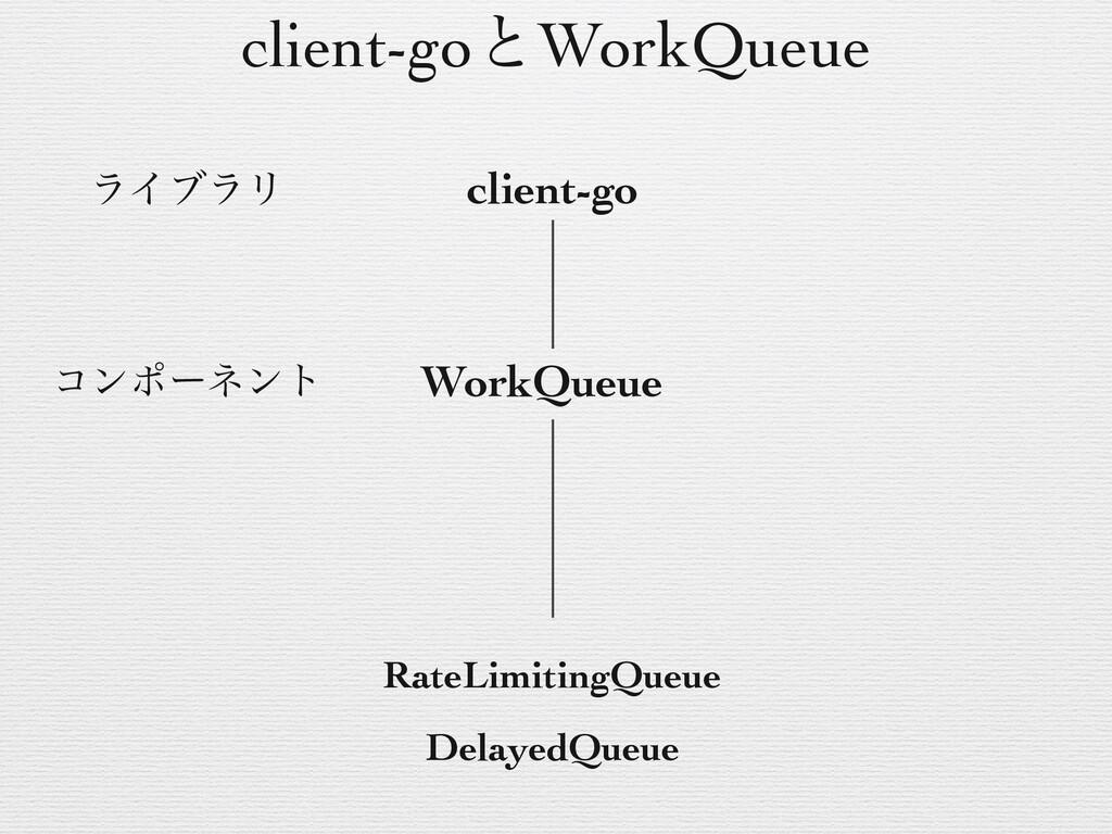 client-go WorkQueue ʙ ϩʔϨϕϧΞʔΩςΫνϟ ʙ