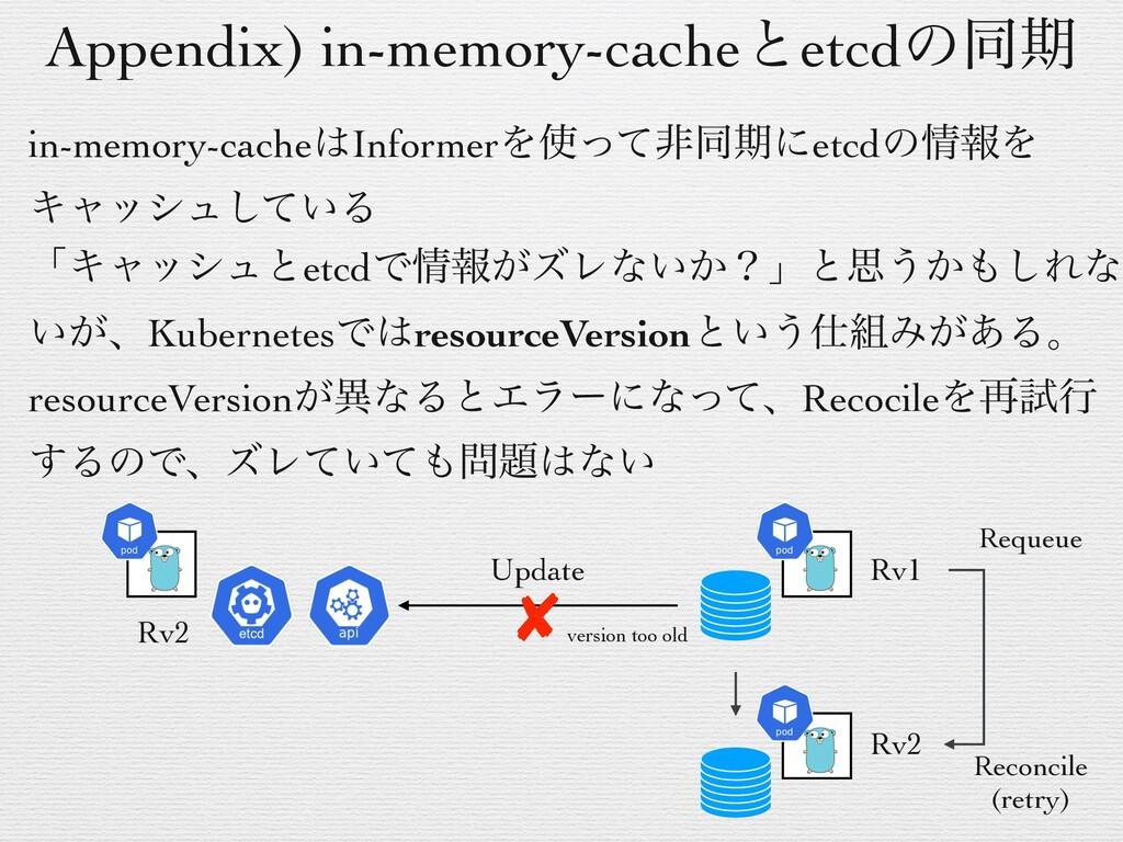 Appendix) ReplicaSet Controller worker: process...