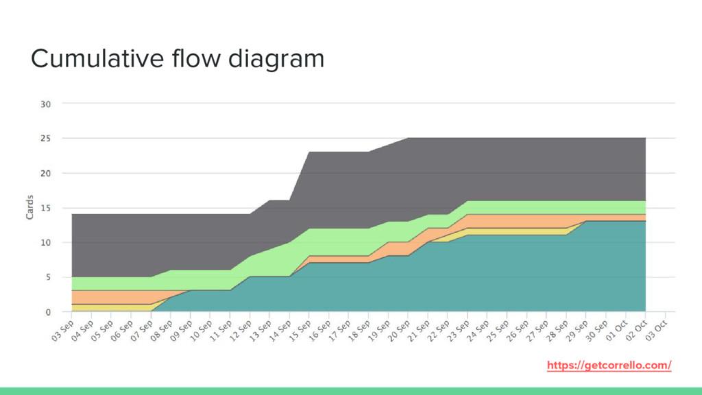 Cumulative flow diagram https://getcorrello.com/