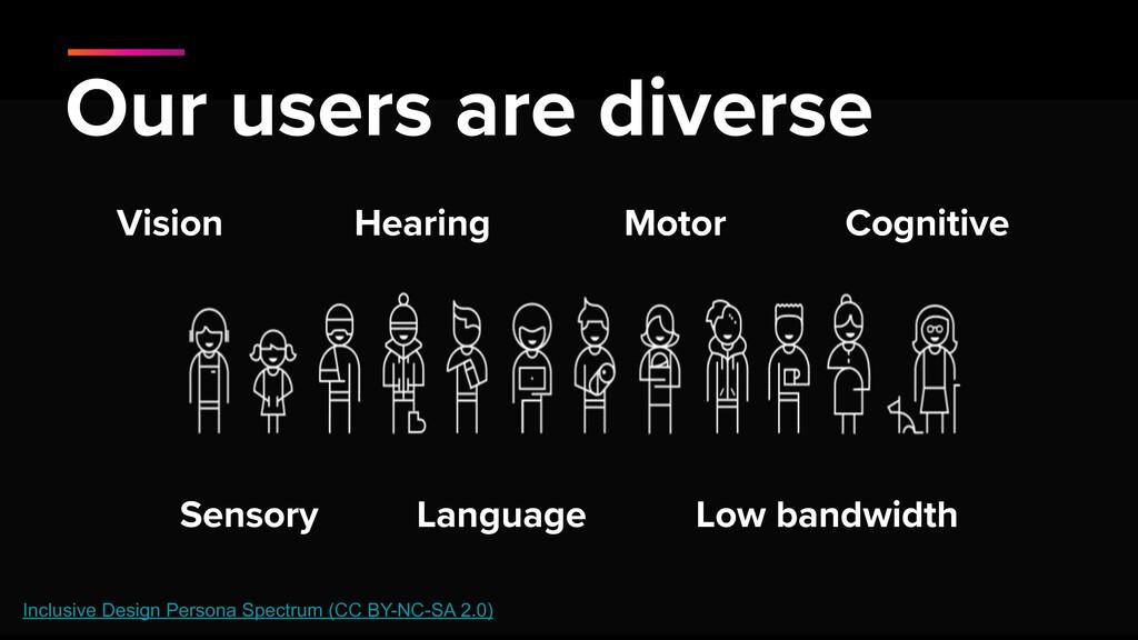 Inclusive Design Persona Spectrum (CC BY-NC-SA ...