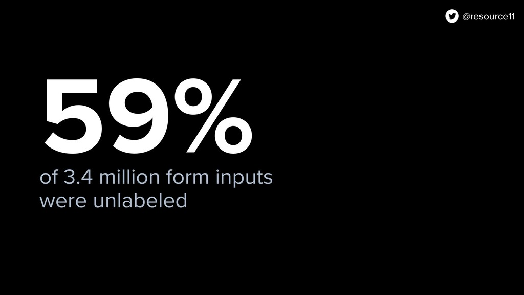 59% of 3.4 million form inputs were unlabeled @...