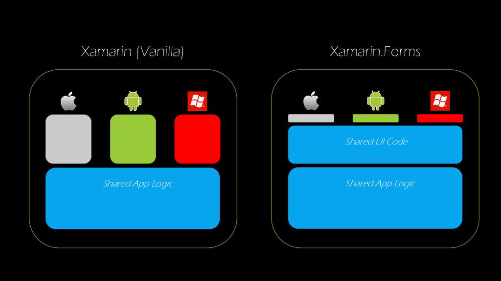 Xamarin.Forms Shared UI Code Shared App Logic S...
