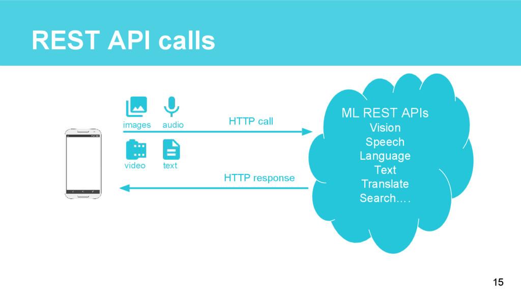 REST API calls 15 ML REST APIs Vision Speech La...