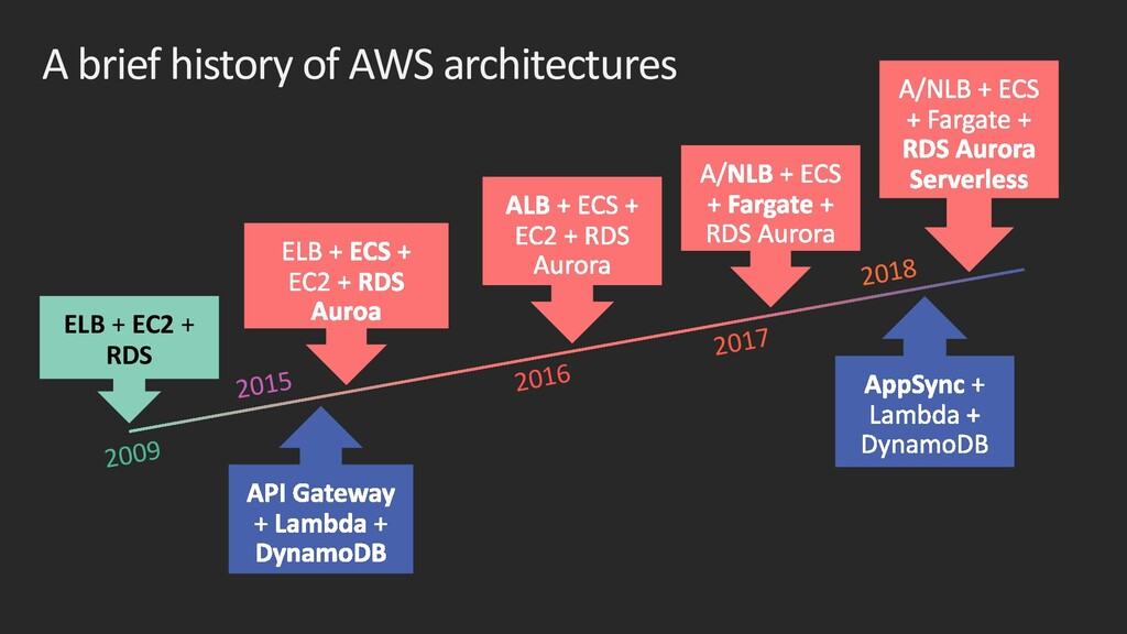 A brief history of AWS architectures ELB + EC2 ...
