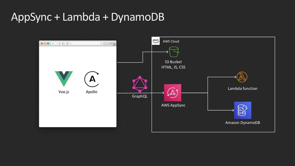 AppSync + Lambda + DynamoDB AWS AppSync Amazon ...