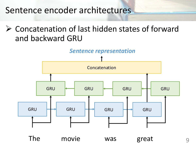 Sentence encoder architectures Ø Concatenation ...