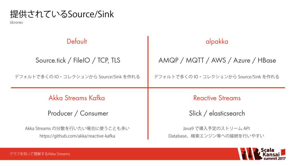"""άϥϑΛͬͯཧղ͢Δ""""LLB4USFBNT Default Akka Streams Ka..."""