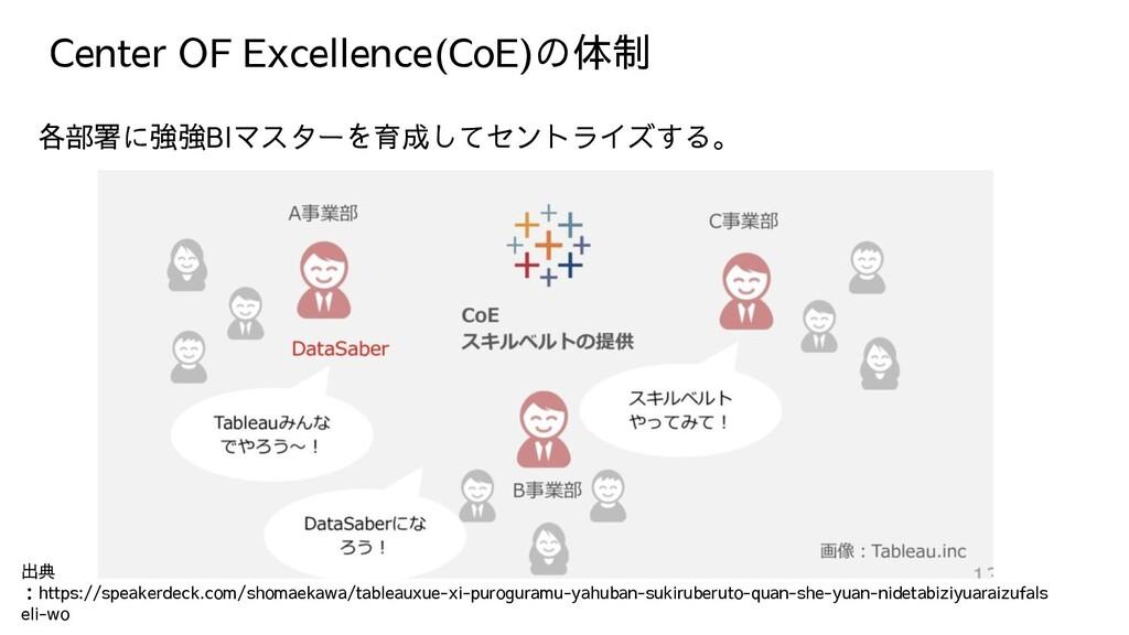 Center OF Excellence(CoE)の体制 各部署に強強BIマスターを育成してセ...