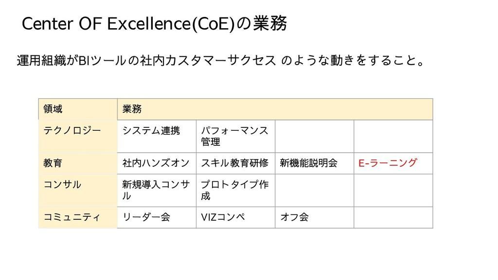 Center OF Excellence(CoE)の業務 運用組織がBIツールの社内カスタマー...