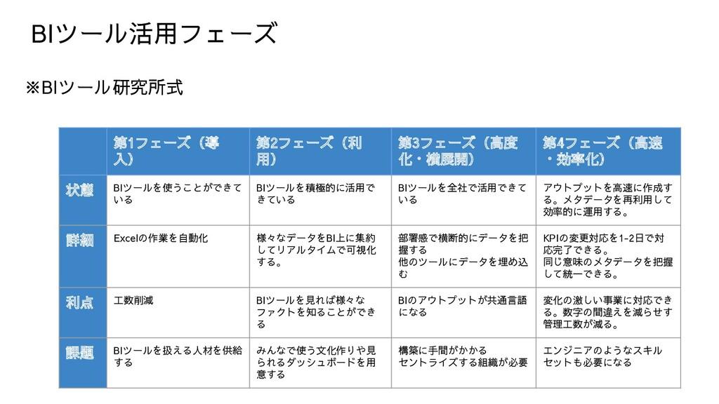 BIツール活用フェーズ ※BIツール研究所式 第1フェーズ(導 入) 第2フェーズ(利 用) ...