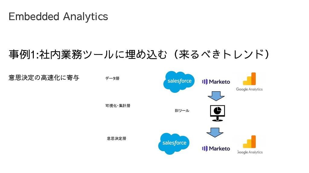 Embedded Analytics 事例1:社内業務ツールに埋め込む(来るべきトレンド) 意...