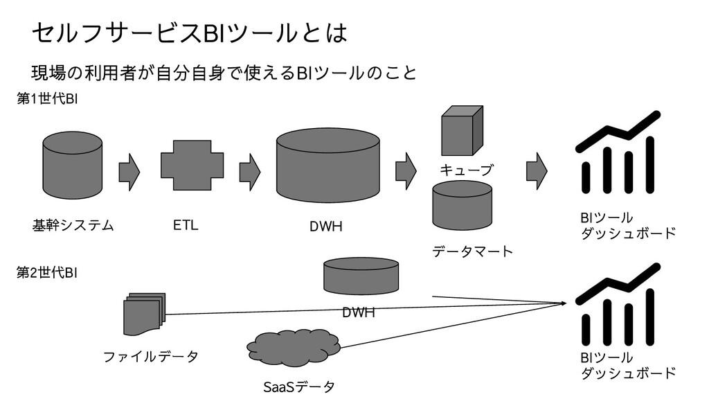 セルフサービスBIツールとは データマート キューブ BIツール ダッシュボード BIツール ...
