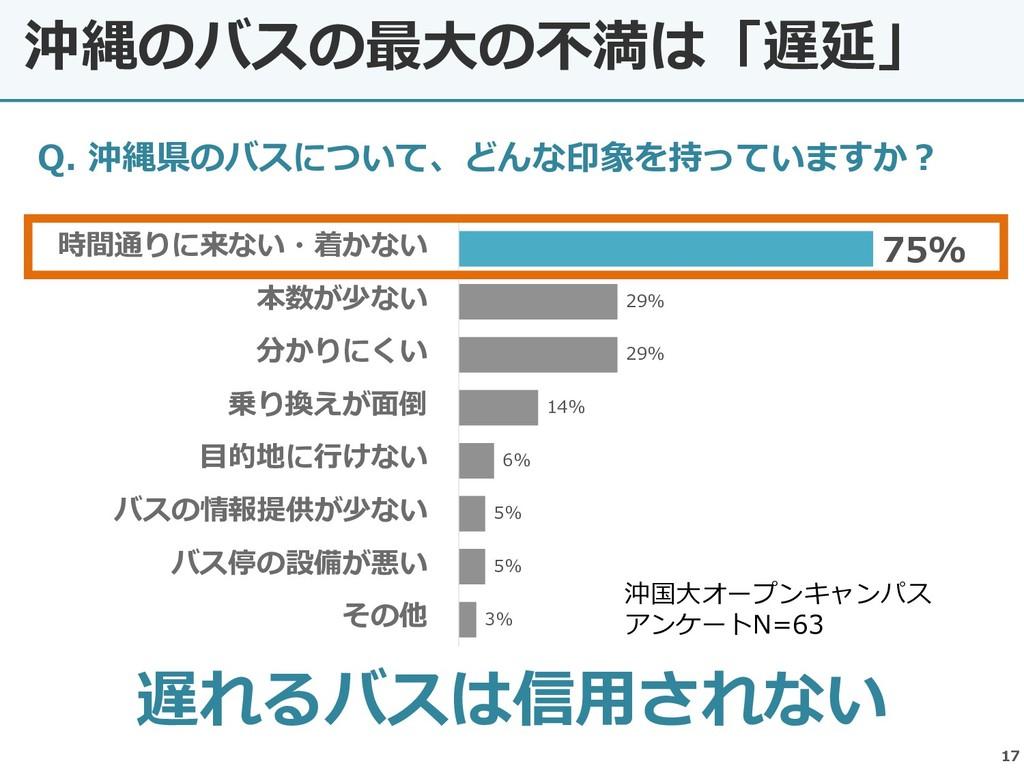 沖縄のバスの最大の不満は「遅延」 17 遅れるバスは信用されない 75% 29% 29% 14...