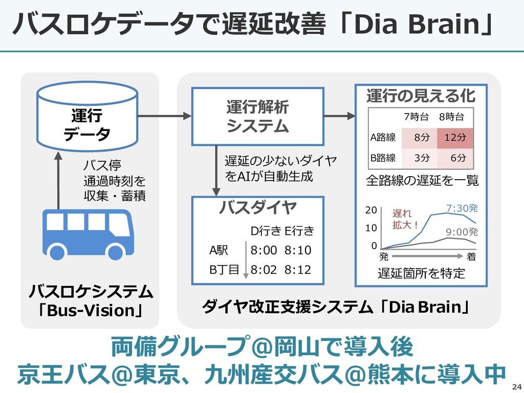 バスロケデータで遅延改善「Dia Brain」 24 両備グループ@岡山で導入後 京王バス@東...