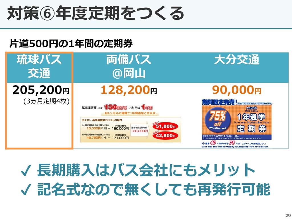 対策⑥年度定期をつくる 29 琉球バス 交通 両備バス @岡山 大分交通 205,200円 (...