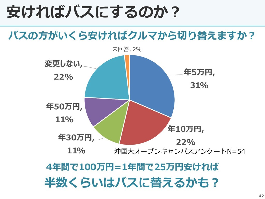 42 安ければバスにするのか? 年5万円, 31% 年10万円, 22% 年30万円, 11%...