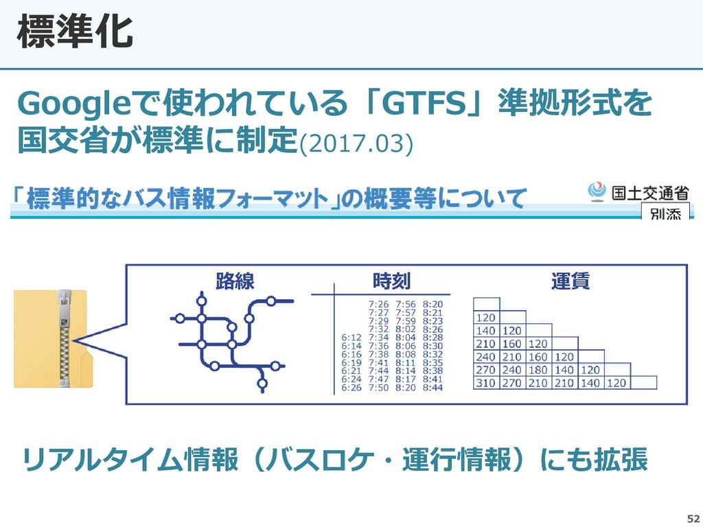 52 標準化 Googleで使われている「GTFS」準拠形式を 国交省が標準に制定(2017....